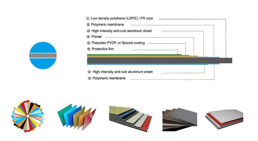 aluminobond aluminum composite panel